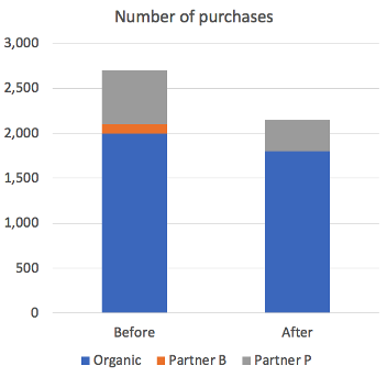number of purchases